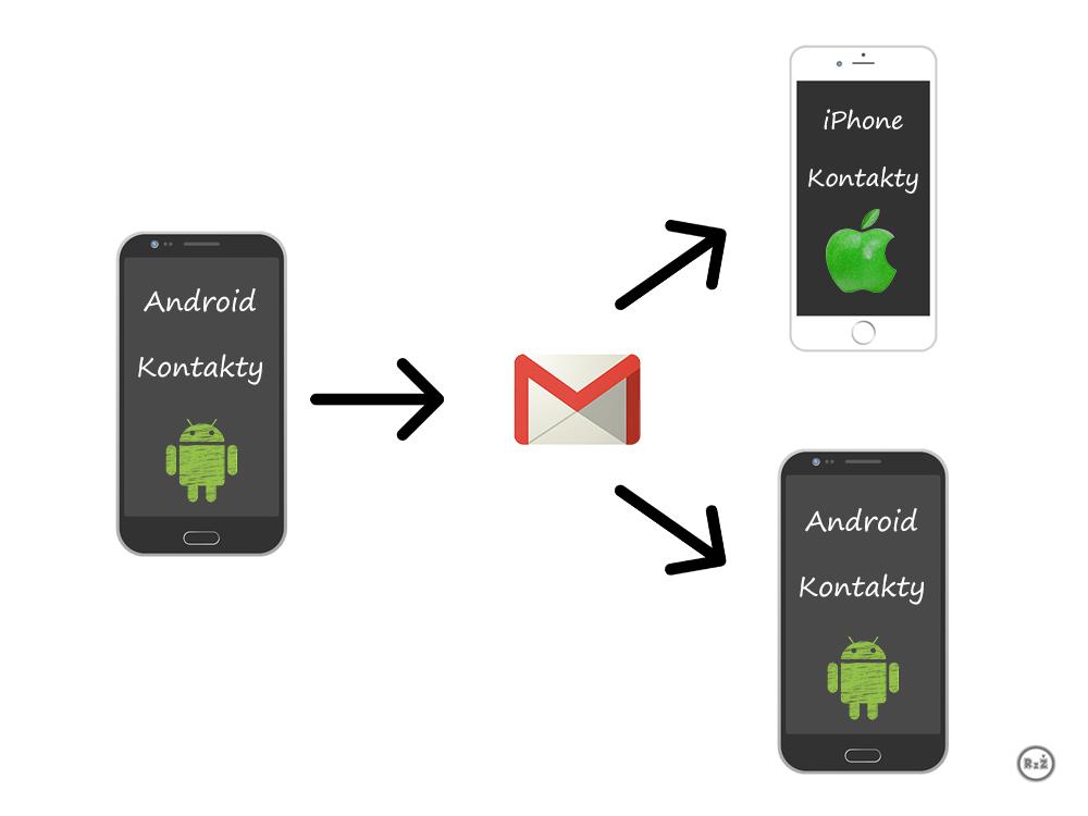 Schéma Jak zkopírovat kontakty z Androida do iPhone nebo Androida (vlevo telefon Android následován šipkou směřující na gmail účet a z něj vycházející dvě šipky, kde první směřuje k iPhone a druhá k Androidu)