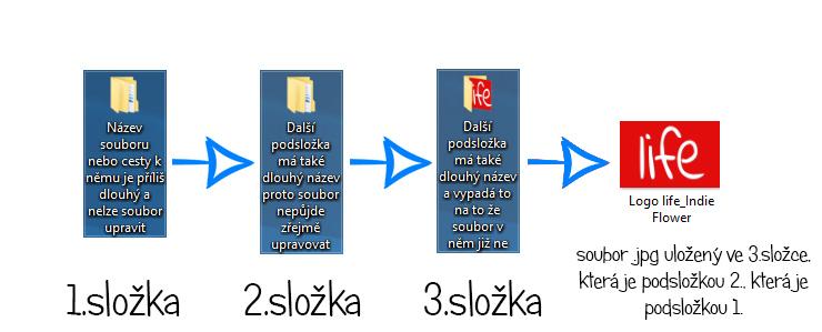 Cesta ke konečnému souboru který chcete upravovat | Hláška operačního systému Windows | Název souboru je příliš dlouhý