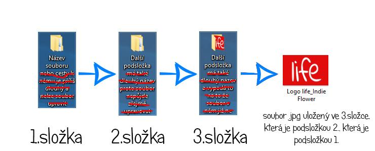 Zkrácená cesta ke konečnému souboru který chcete upravovat | Hláška operačního systému Windows | Název souboru je příliš dlouhý